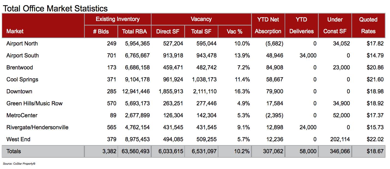 Total Office Market Statistics