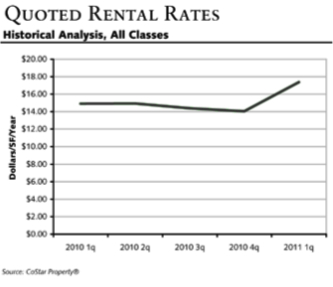 MetroCenter Quoted Rental Rates