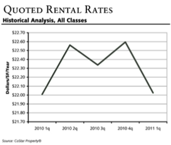 West End Quoted Rental Rates