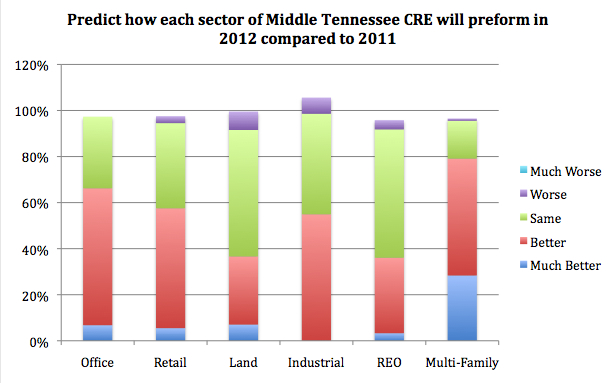 Middle Tennessee CRE Sectors