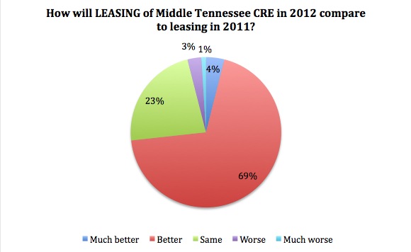 Middle Tennessee Leasing