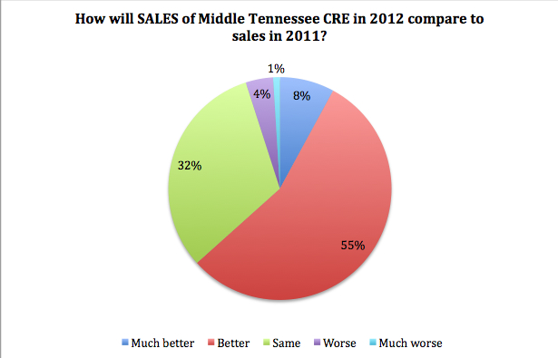 Middle Tennessee Sales