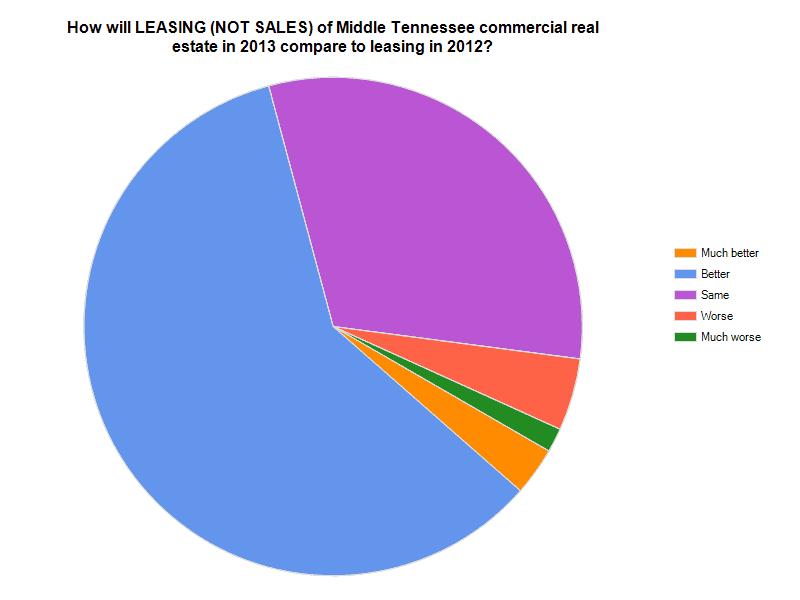 Leasing Chart